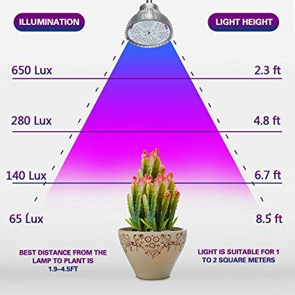 15 watt led grow lights