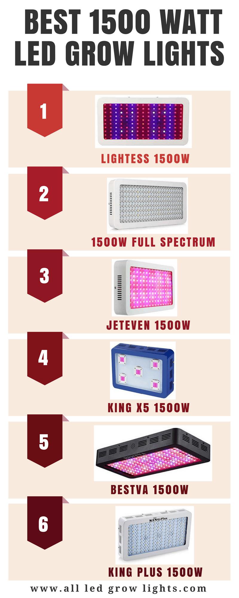 1500 watt led grow light info graph