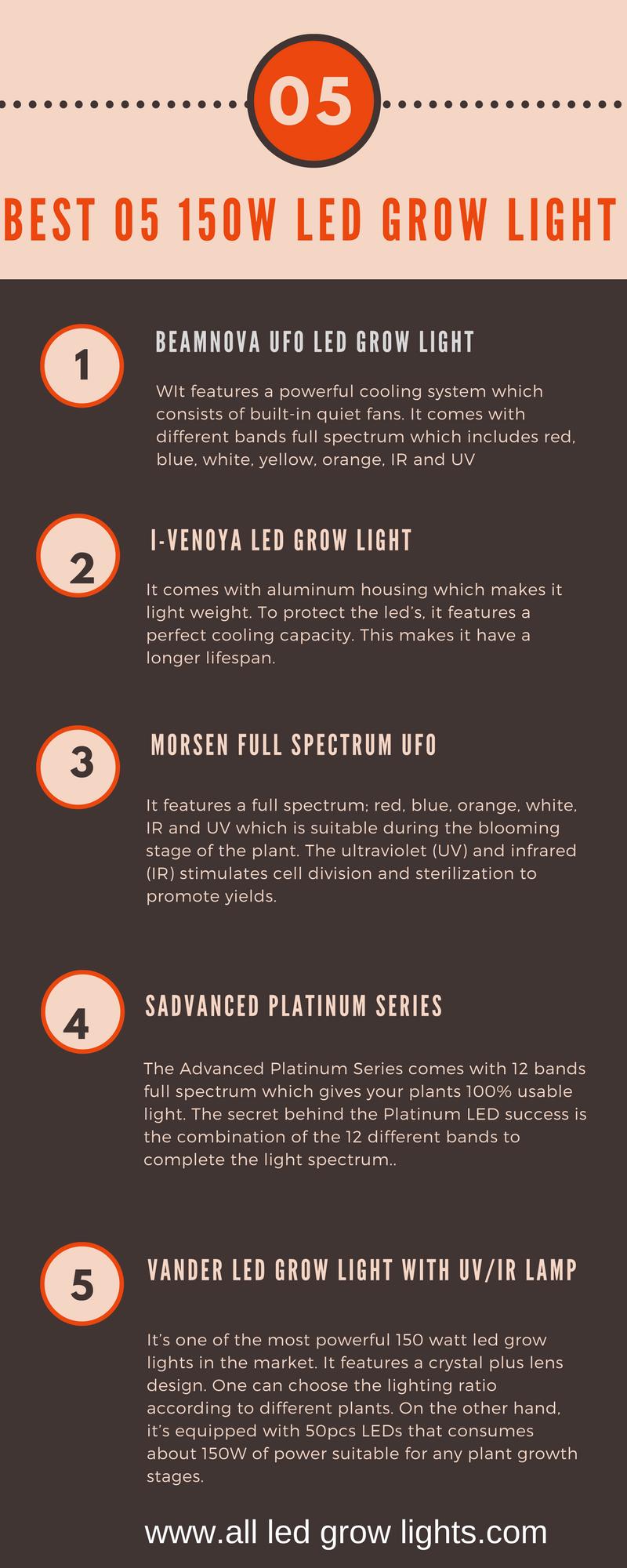 best 150 watt led grow light info graph