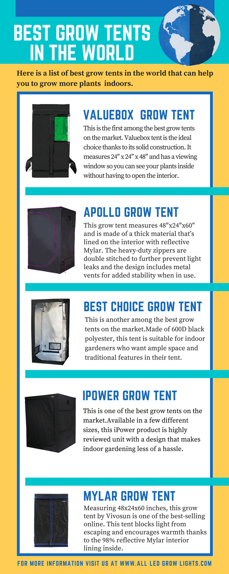 Best Grow Tents info graph