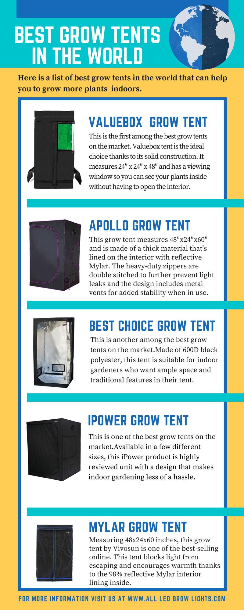 Best Grow Tents info graph