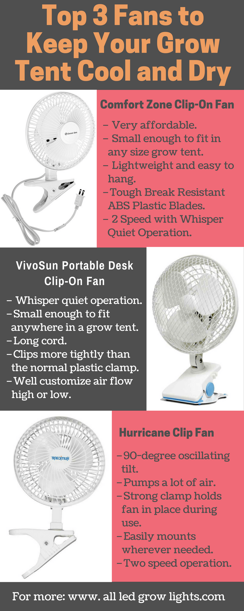 fans for grow tent infographics