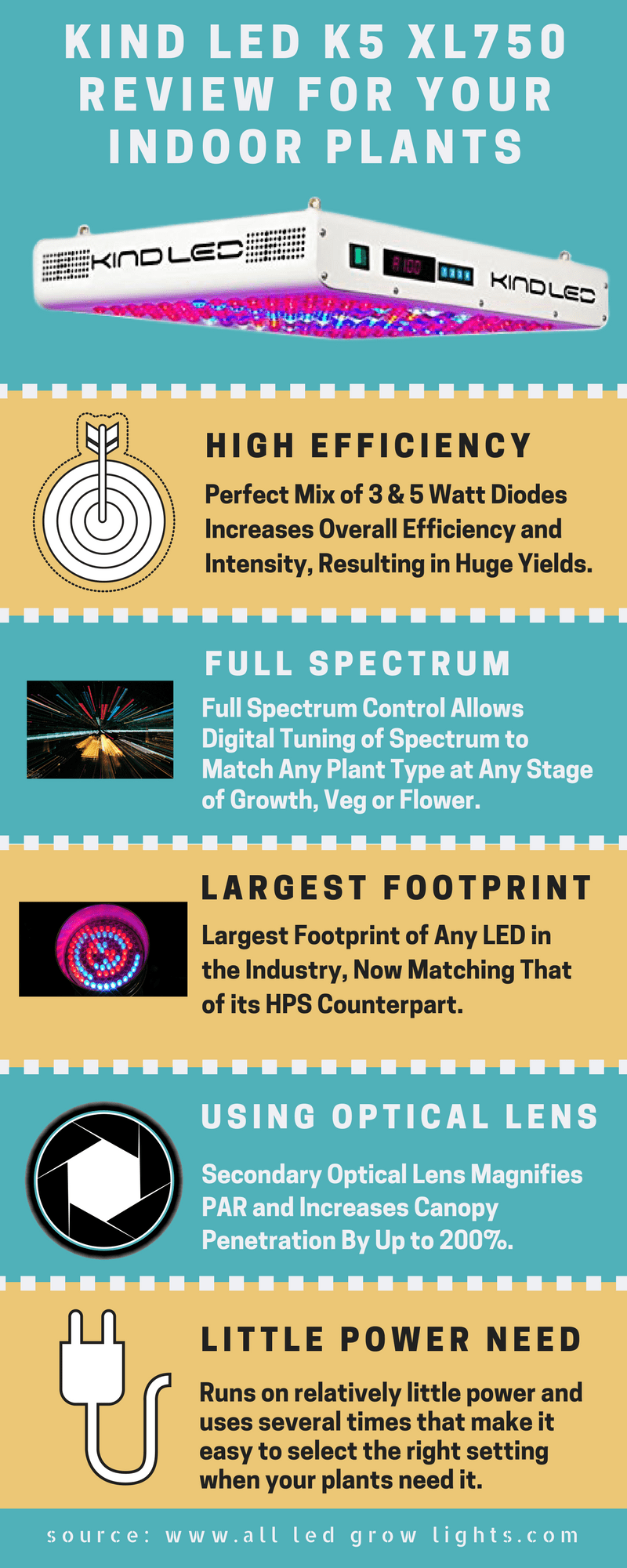 kind led k5 xl750 review infograph
