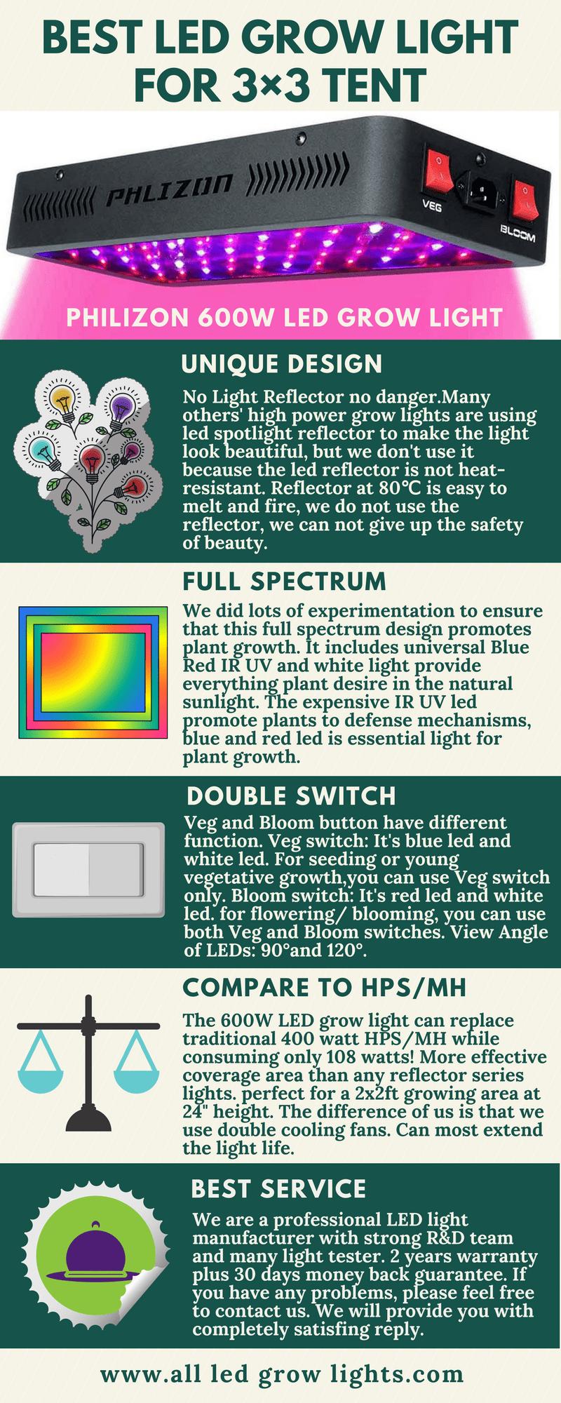 Led grow light for 3x3 grow tent infographic