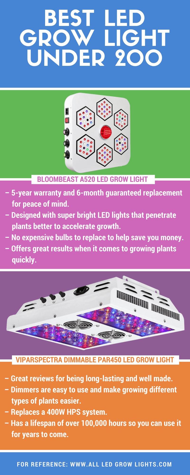 led grow light under $200 info graph