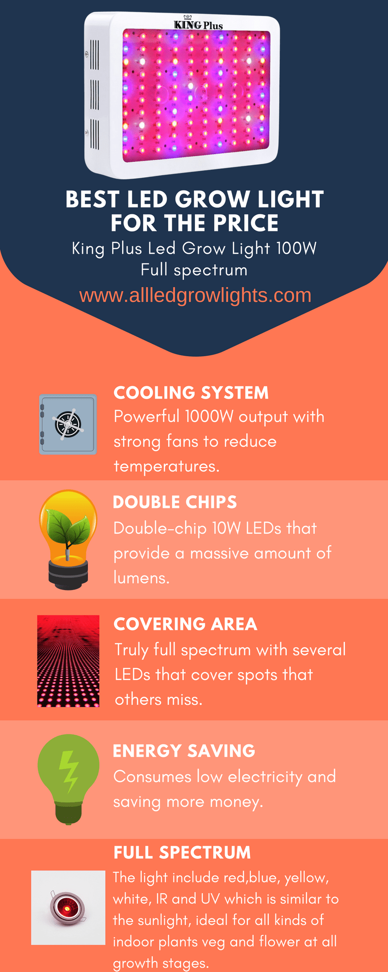 best led grow light by price infograph