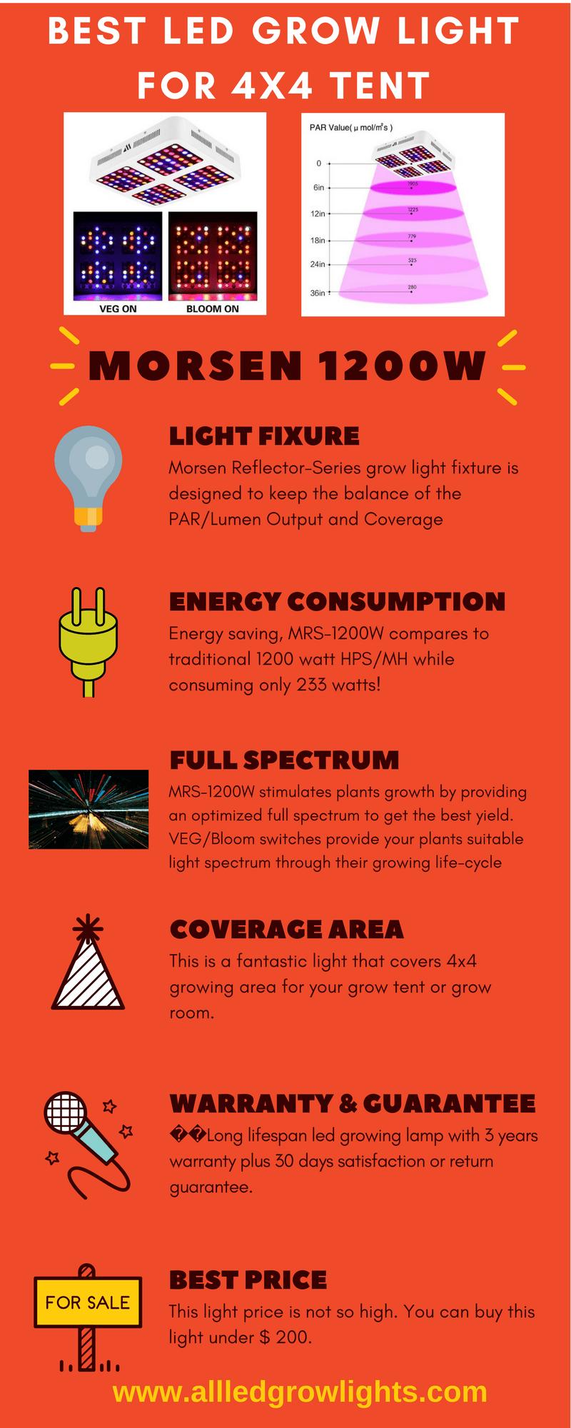 best led light for 4x4 tent infograph
