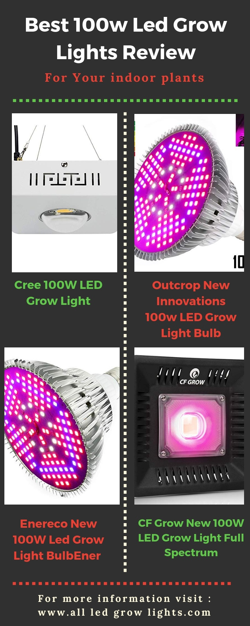 best 100w led grow light info graphics